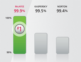 McAfee is #1 in malware detection